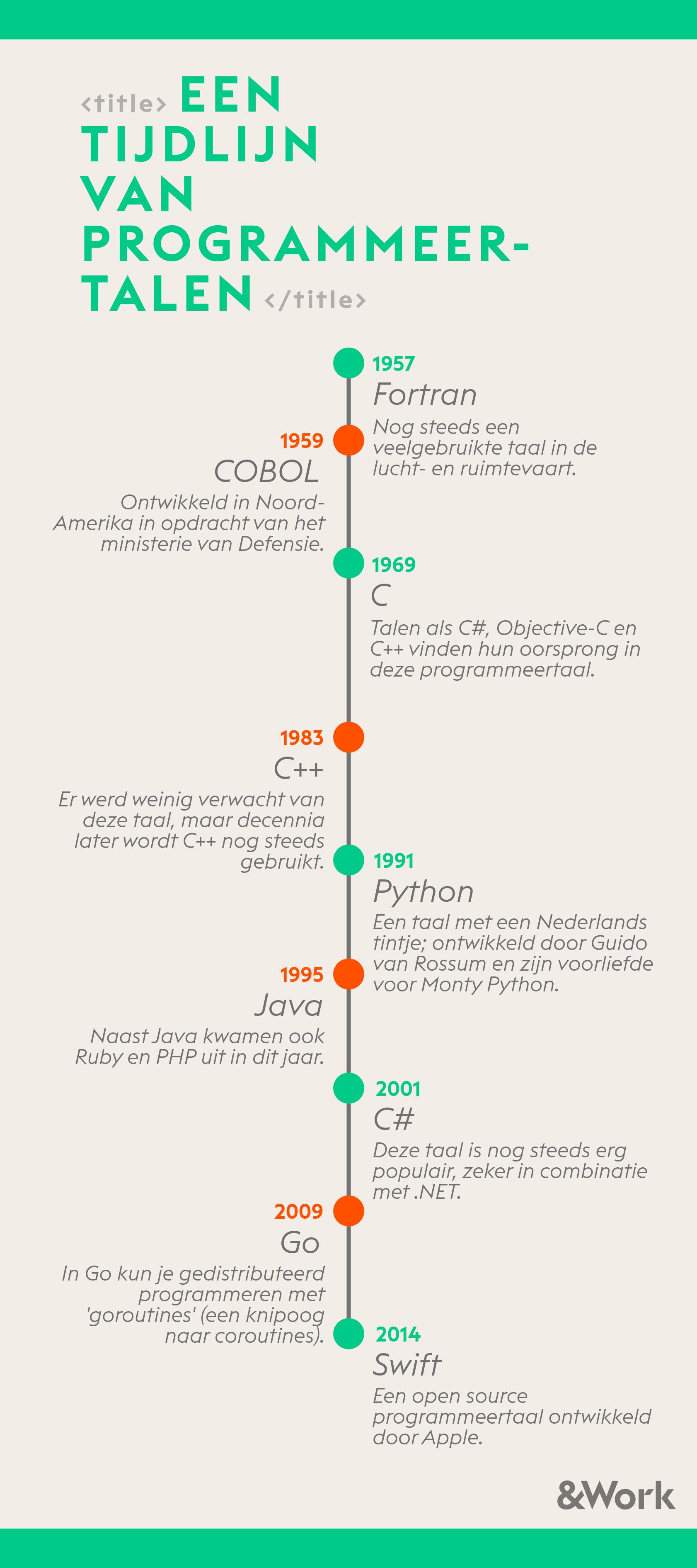 Infographic_Programmeertalen